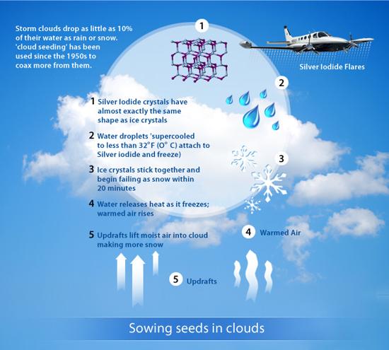 Cloud seeding chemtrails